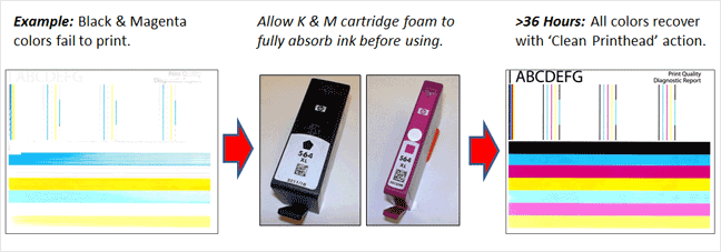 Allow-24-48-hours-for-foam-to-fully-absorb-ink